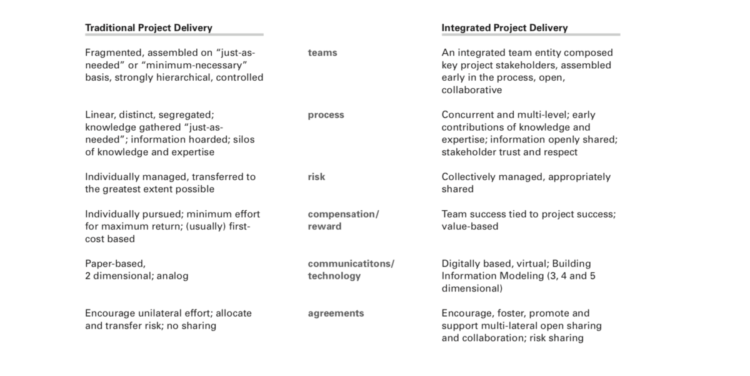 Integrated Project Delivery 2